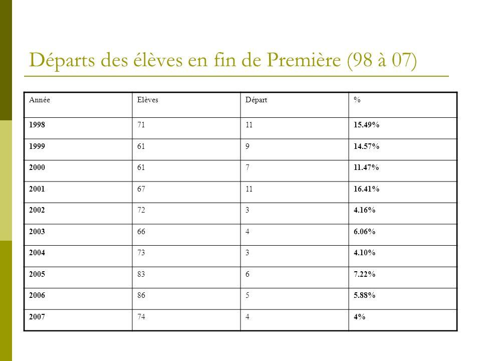 Départs des élèves en fin de Première (98 à 07) AnnéeElèvesDépart% 1998711115.49% 199961914.57% 200061711.47% 2001671116.41% 20027234.16% 20036646.06% 20047334.10% 20058367.22% 20068655.88% 20077444%