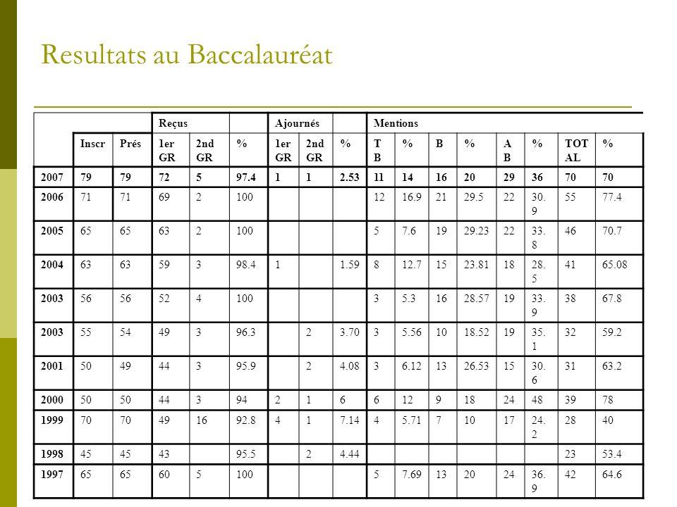 Resultats au Baccalauréat Reçus Ajournés Mentions InscrPrés1er GR 2nd GR %1er GR 2nd GR %TBTB %B%ABAB %TOT AL % 200779 72597.4112.5311141620293670 200671 692100 1216.92129.52230.