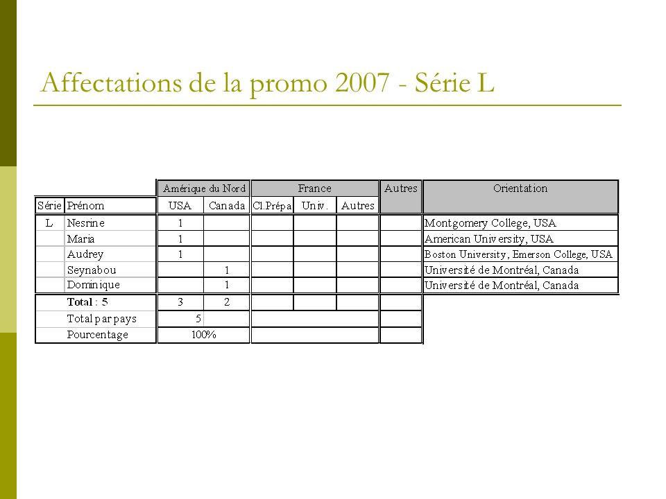 Affectations de la promo 2007 - Série L