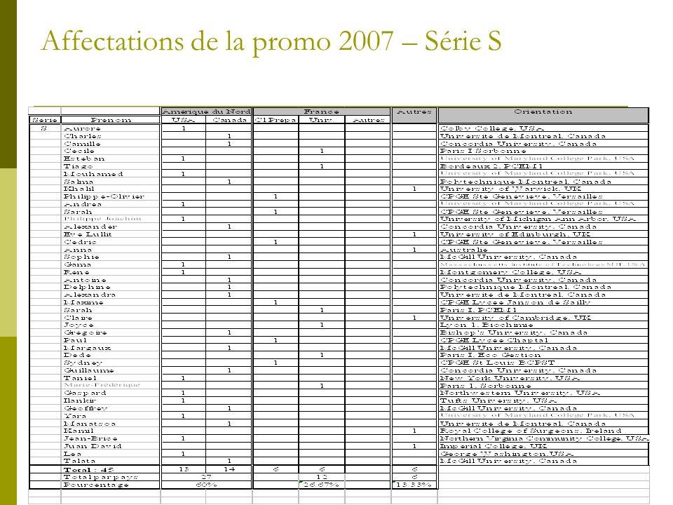 Affectations de la promo 2007 – Série S