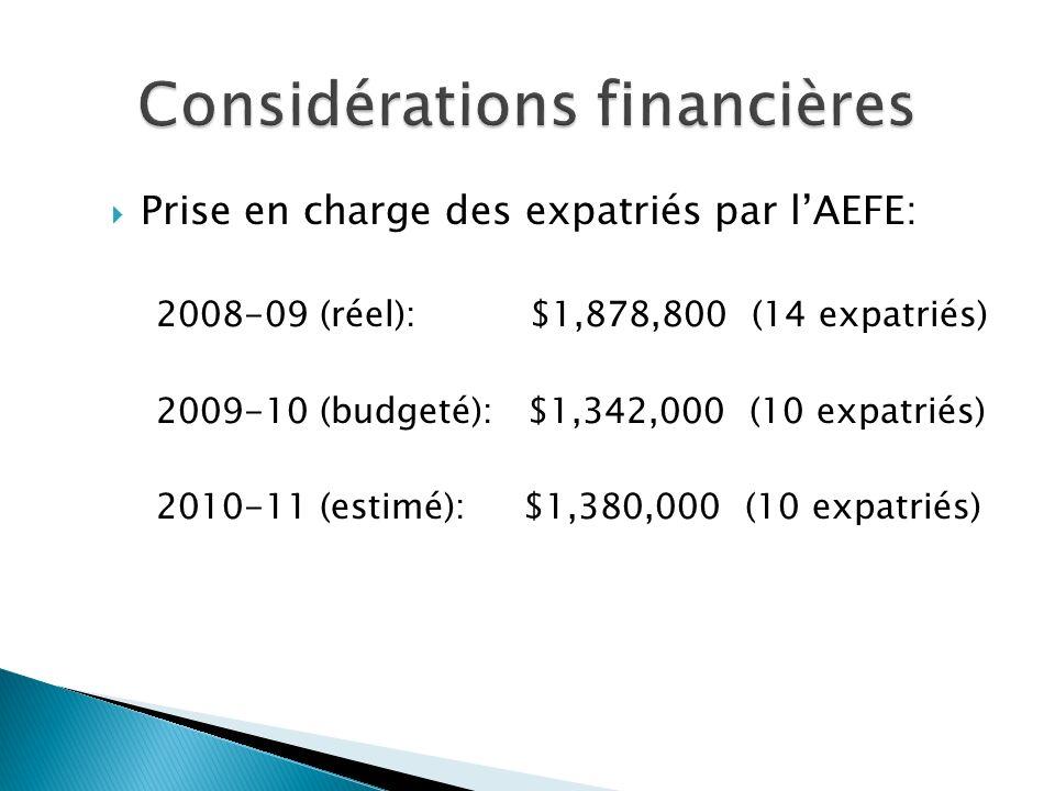 Prise en charge des expatriés par lAEFE: 2008-09 (réel): $1,878,800 (14 expatriés) 2009-10 (budgeté): $1,342,000 (10 expatriés) 2010-11 (estimé): $1,380,000 (10 expatriés)