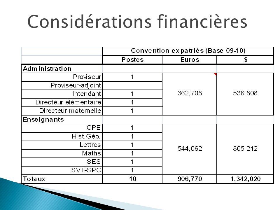 Considérations financières : Remplacements des expatriés : $1,101,000 Frais dhomologation (2% des écolages) : $ 294,000 Coût du déconventionement : $1,395,000 Coût supplémentaire annuel par élève : $1,330 Compensation au travers des frais décolage : 9.2 percent sur la base dune moyenne $14,500 (cela viendra en supplément à laugmentation des frais de fonctionnement attendus) D é conventionnement (maintien de l homologation)