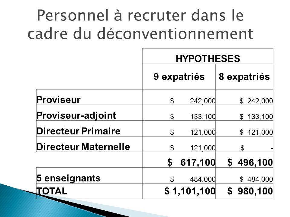 HYPOTHESES 9 expatriés8 expatriés Proviseur $ 242,000 Proviseur-adjoint $ 133,100 Directeur Primaire $ 121,000 Directeur Maternelle $ 121,000$ - $ 617