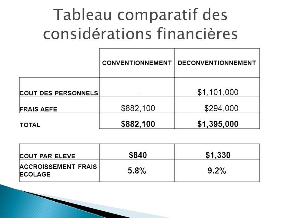 CONVENTIONNEMENTDECONVENTIONNEMENT COUT DES PERSONNELS - $1,101,000 FRAIS AEFE $882,100 $294,000 TOTAL $882,100 $1,395,000 COUT PAR ELEVE $840 $1,330 ACCROISSEMENT FRAIS ECOLAGE 5.8%9.2% Tableau comparatif des consid é rations financi è res