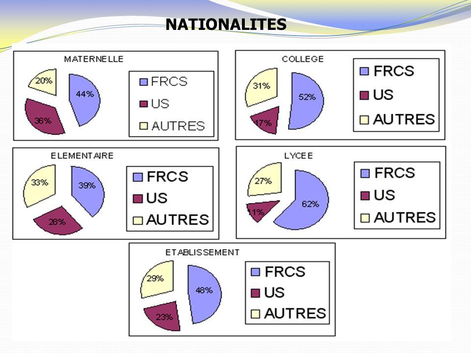 NATIONALITES
