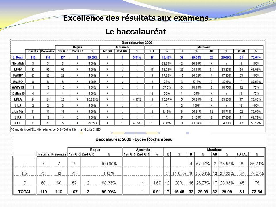 Excellence des résultats aux examens Le baccalauréat