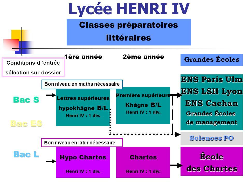 Lycée HENRI IV Classes préparatoires littéraires Bac S Bac ES Bac L 1ère année2ème année Grandes Écoles ENS Paris Ulm ENS LSH Lyon ENS Cachan Grandes Écoles de management Lettres supérieures hypokhâgne B/L Henri IV : 1 div.