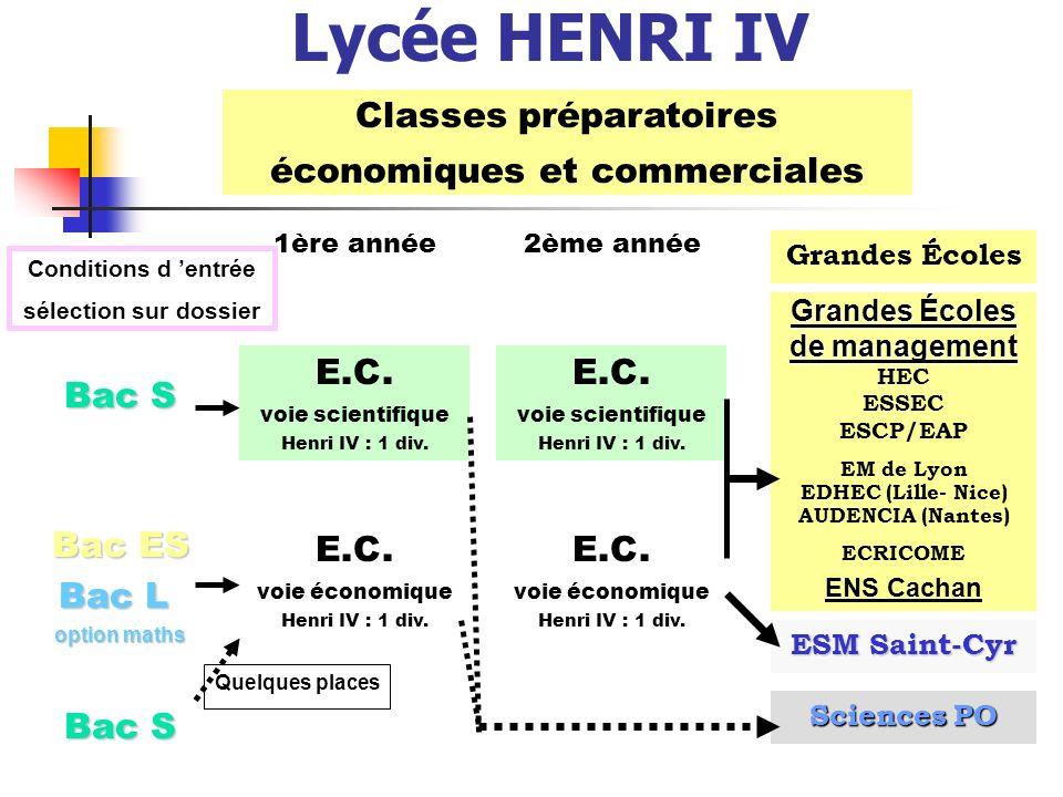 Lycée HENRI IV Classes préparatoires économiques et commerciales Bac S Bac ES Bac L option maths Bac S 1ère année2ème année Grandes Écoles de management HEC ESSEC ESCP/EAP EM de Lyon EDHEC (Lille- Nice) AUDENCIA (Nantes) ECRICOME ENS Cachan ESM Saint-Cyr Sciences PO E.C.