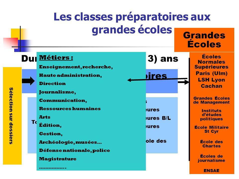 Voie scientifique - 41 à 43 élèves - 40 à 41 admissibles - 36 à 40 admis dans une école au moins - 36 intègrent HEC ESSEC ESCP/EAP EDHEC EM Lyon Audencia Total « parisiennes » ENSAE Voie économique - 38 à 44 élèves - 35 à 44 admissibles - 35 à 43 admis dans une école au moins - 38 intègrent Lycée HENRI IV Classes préparatoires économiques et commerciales Résultats sur 2006-2008 intégrés 12 à 22 7 à 13 3 à 6 0 à 2 1 à 2 0 à 1 30 à 31 0 à 3 intégrés 14 à 22 4 à 11 5 à 7 2 1 à 3 0 à 1 34 à 38 1 à 2 HEC ESSEC ESCP/EAP EDHEC EM Lyon Audencia Total « parisiennes » ENS Cachan