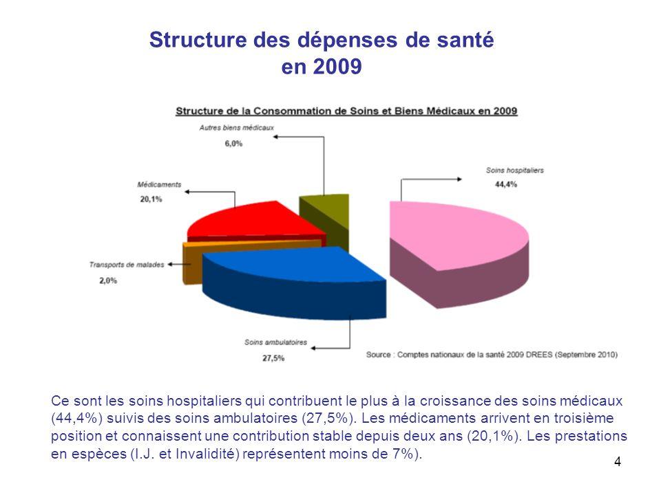 4 Structure des dépenses de santé en 2009 Ce sont les soins hospitaliers qui contribuent le plus à la croissance des soins médicaux (44,4%) suivis des soins ambulatoires (27,5%).