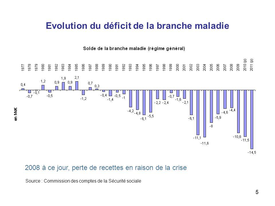 6 Lobjectif national de dépenses dassurance maladie (Ondam) Niveau et dépassement de lONDAM depuis 1997 Ondam 2010 (+3%) a été atteint.