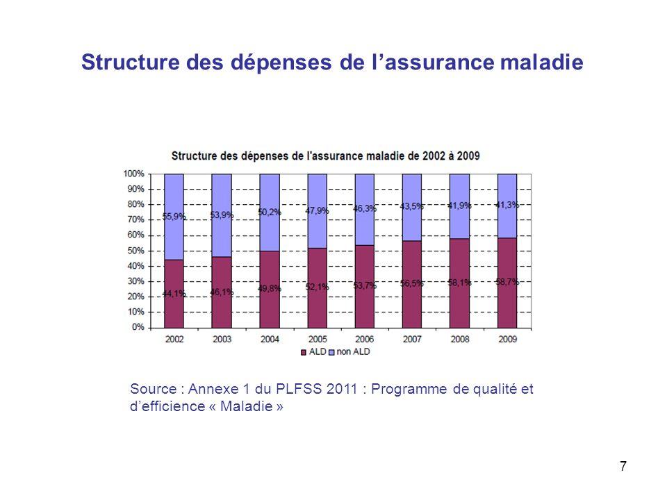 7 Structure des dépenses de lassurance maladie Source : Annexe 1 du PLFSS 2011 : Programme de qualité et defficience « Maladie »