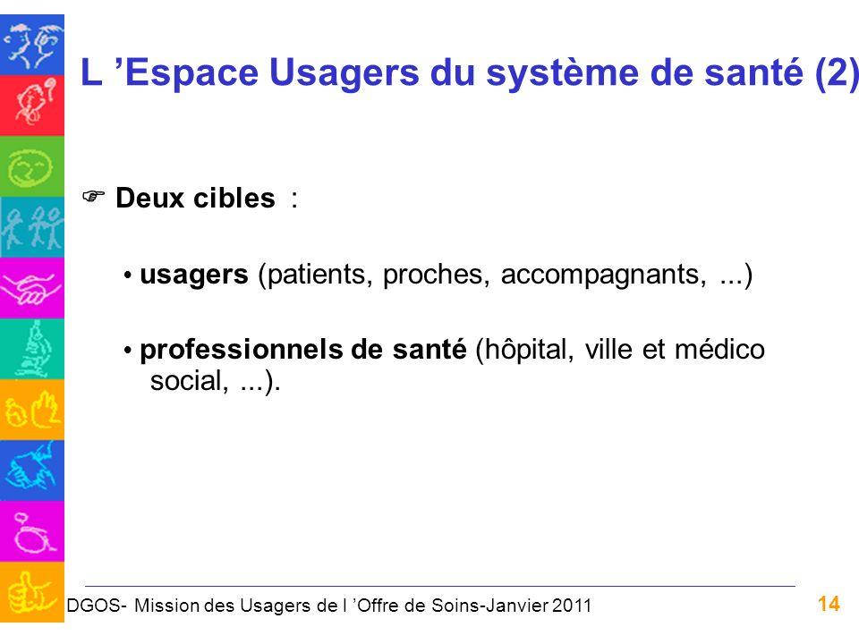 14 L Espace Usagers du système de santé (2) Deux cibles : usagers (patients, proches, accompagnants,...) professionnels de santé (hôpital, ville et mé