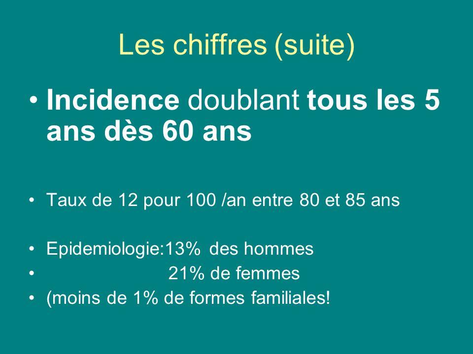 Les chiffres (suite) Incidence doublant tous les 5 ans dès 60 ans Taux de 12 pour 100 /an entre 80 et 85 ans Epidemiologie:13% des hommes 21% de femmes (moins de 1% de formes familiales!