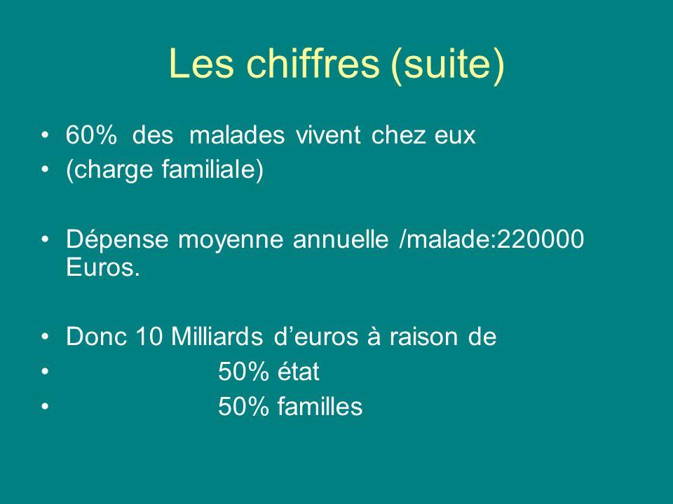 Les chiffres (suite) 60% des malades vivent chez eux (charge familiale) Dépense moyenne annuelle /malade:220000 Euros.
