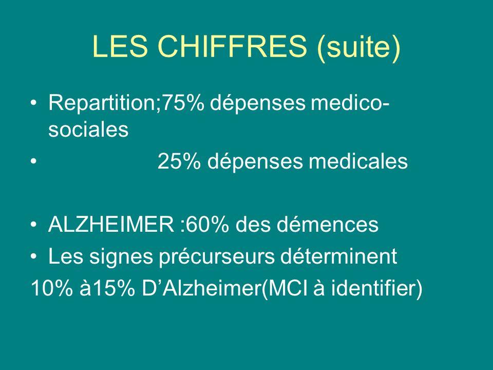 LES CHIFFRES (suite) Repartition;75% dépenses medico- sociales 25% dépenses medicales ALZHEIMER :60% des démences Les signes précurseurs déterminent 10% à15% DAlzheimer(MCI à identifier)