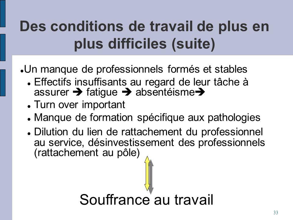 Des conditions de travail de plus en plus difficiles (suite) Un manque de professionnels formés et stables Effectifs insuffisants au regard de leur tâ