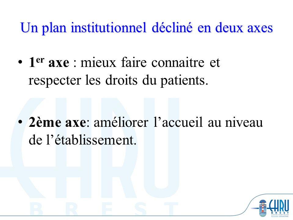 Un plan institutionnel décliné en deux axes 1 er axe : mieux faire connaitre et respecter les droits du patients. 2ème axe: améliorer laccueil au nive