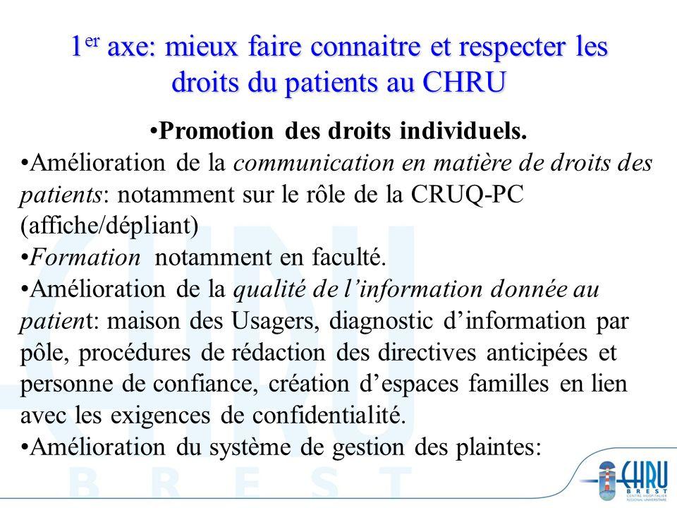 1 er axe: mieux faire connaitre et respecter les droits du patients au CHRU Promotion des droits individuels. Amélioration de la communication en mati