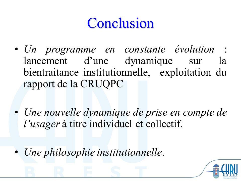 Conclusion Un programme en constante évolution : lancement dune dynamique sur la bientraitance institutionnelle, exploitation du rapport de la CRUQPC