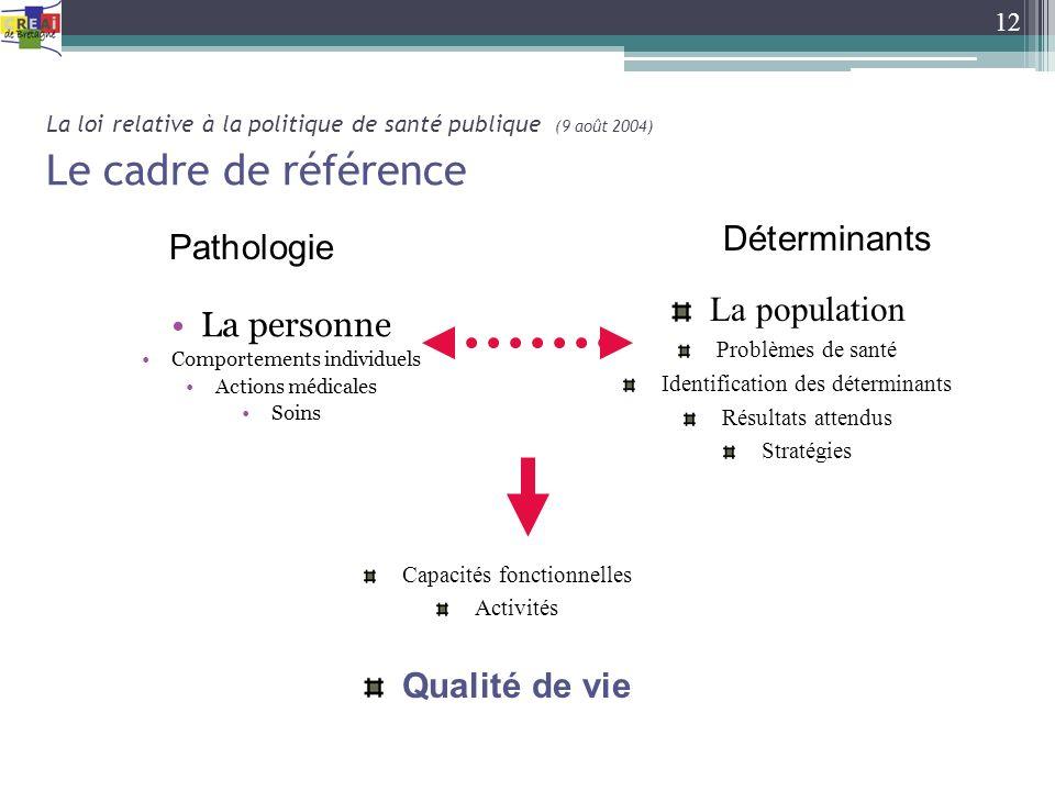 La loi relative à la politique de santé publique (9 août 2004) Le cadre de référence La personne Comportements individuels Actions médicales Soins 12
