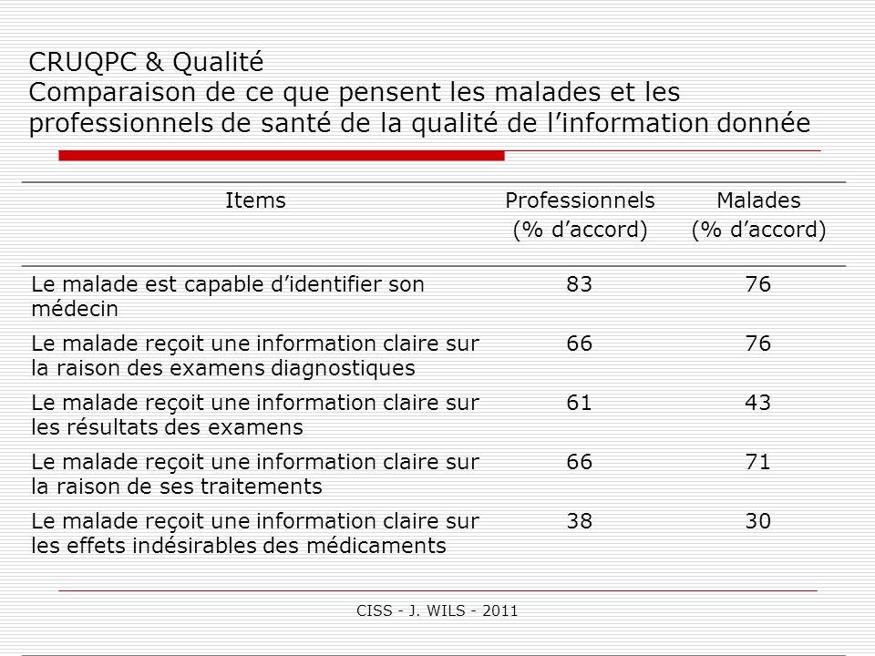 CISS - J. WILS - 2011 CRUQPC & Qualité Comparaison de ce que pensent les malades et les professionnels de santé de la qualité de linformation donnée I