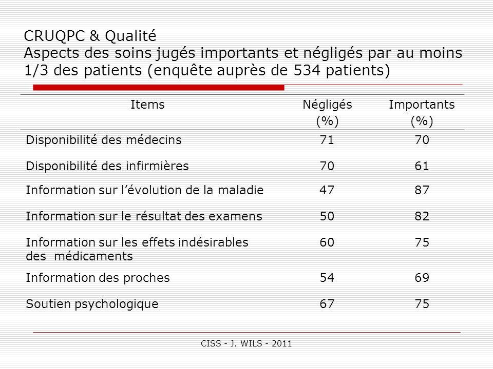 CISS - J. WILS - 2011 CRUQPC & Qualité Aspects des soins jugés importants et négligés par au moins 1/3 des patients (enquête auprès de 534 patients) I