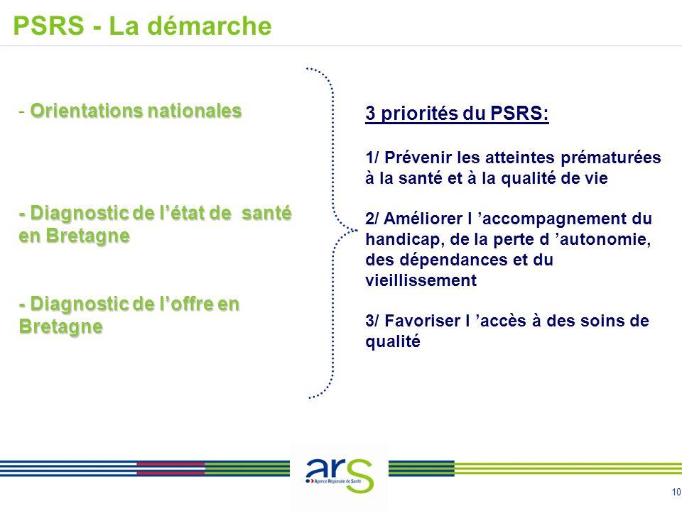 10 Orientations nationales - Orientations nationales - Diagnostic de létat de santé en Bretagne - Diagnostic de loffre en Bretagne PSRS - La démarche