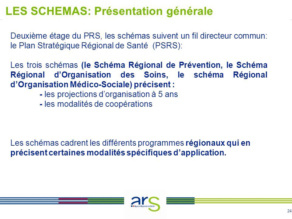 24 Deuxième étage du PRS, les schémas suivent un fil directeur commun: le Plan Stratégique Régional de Santé (PSRS): Les trois schémas (le Schéma Régi