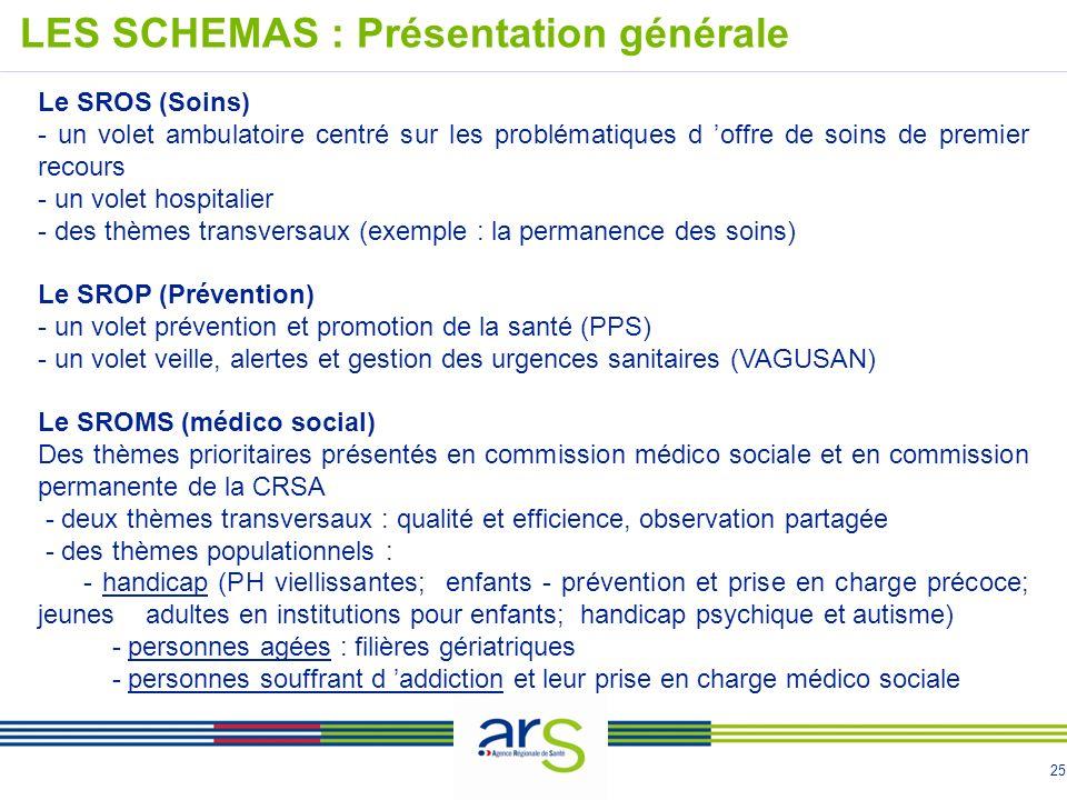 25 Le SROS (Soins) - un volet ambulatoire centré sur les problématiques d offre de soins de premier recours - un volet hospitalier - des thèmes transv