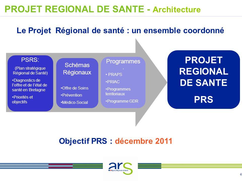 4 Le Projet Régional de santé : un ensemble coordonné PSRS: (Plan stratégique Régional de Santé) Diagnostics de loffre et de létat de santé en Bretagn