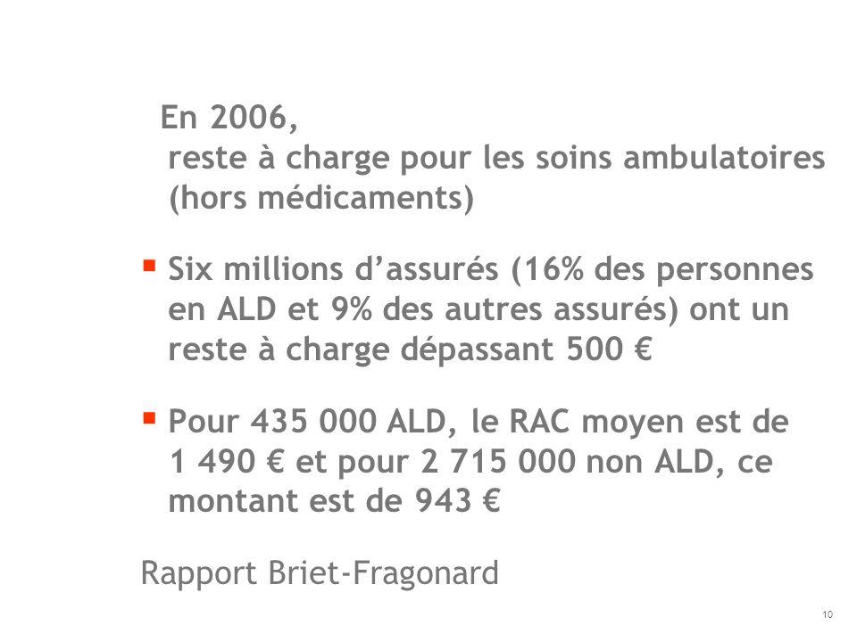 En 2006, reste à charge pour les soins ambulatoires (hors médicaments) Six millions dassurés (16% des personnes en ALD et 9% des autres assurés) ont u