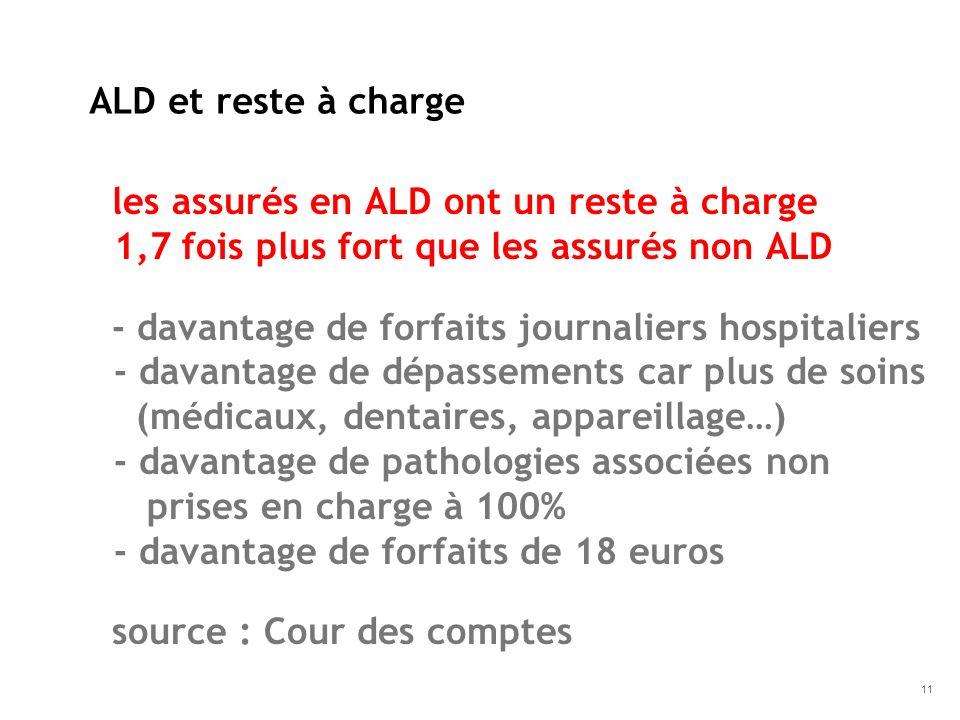les assurés en ALD ont un reste à charge 1,7 fois plus fort que les assurés non ALD - davantage de forfaits journaliers hospitaliers - davantage de dé