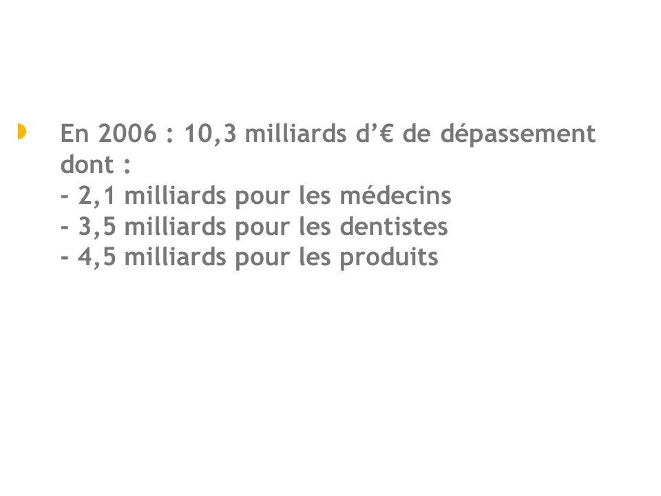 En 2006 : 10,3 milliards d de dépassement dont : - 2,1 milliards pour les médecins - 3,5 milliards pour les dentistes - 4,5 milliards pour les produit