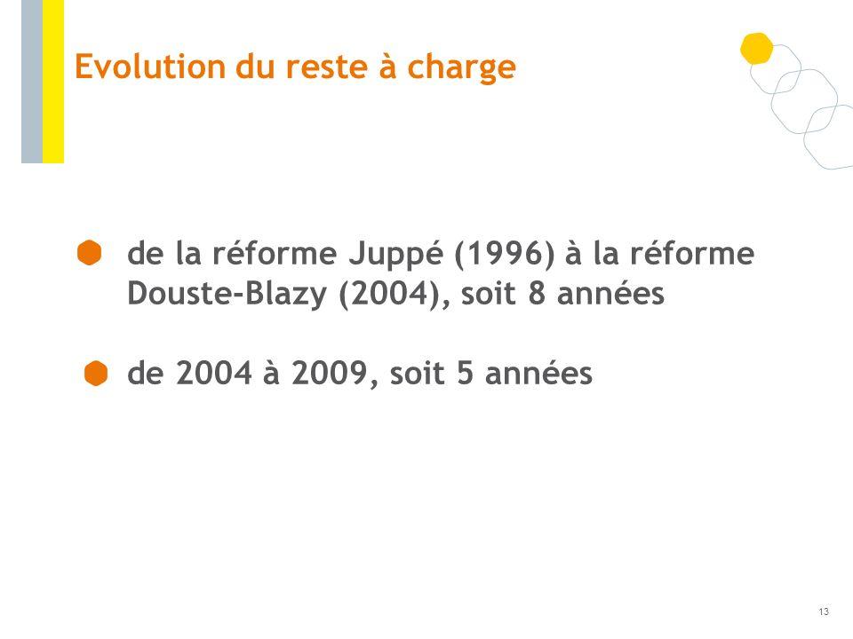 Evolution du reste à charge de la réforme Juppé (1996) à la réforme Douste-Blazy (2004), soit 8 années de 2004 à 2009, soit 5 années 13