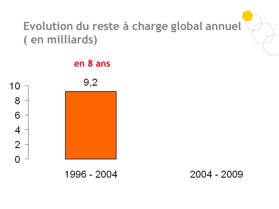 Evolution du reste à charge global annuel ( en milliards) en 5 ansen 8 ans