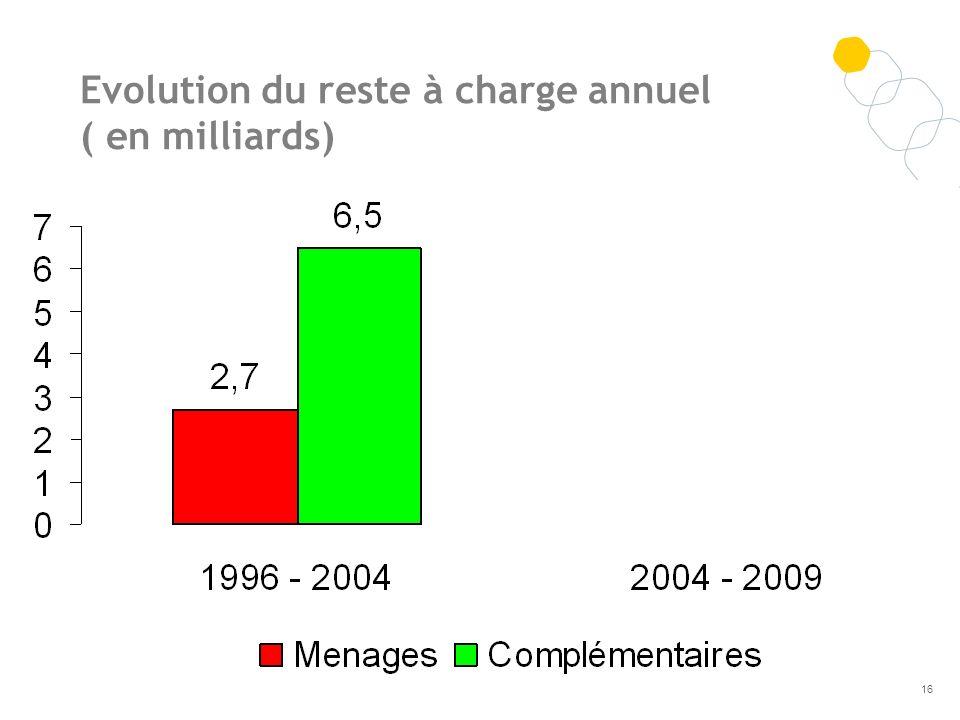 Evolution du reste à charge annuel ( en milliards) 16