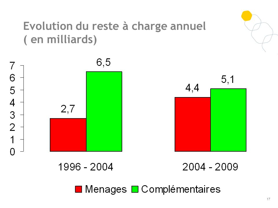 Evolution du reste à charge annuel ( en milliards) 17