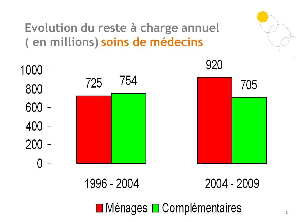 Evolution du reste à charge annuel ( en millions) soins de médecins 18
