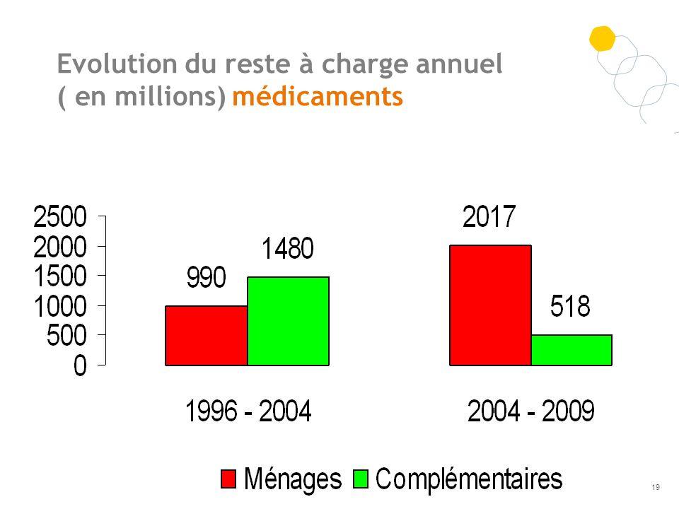 Evolution du reste à charge annuel ( en millions) médicaments 19