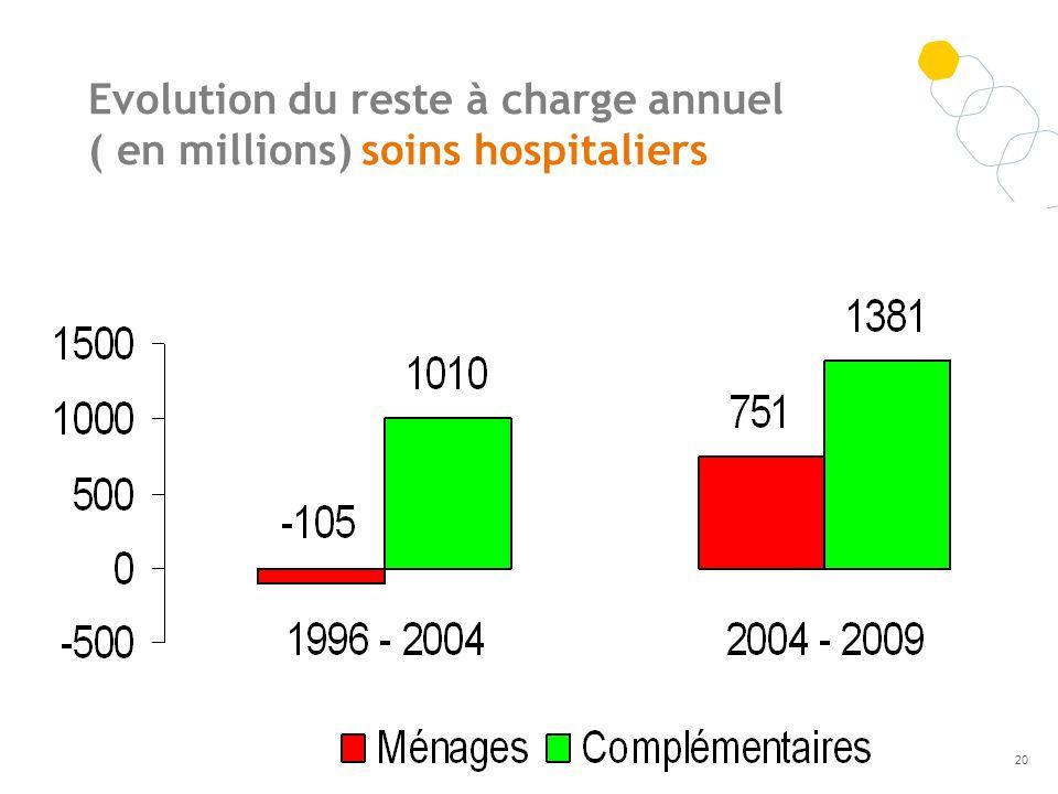 Evolution du reste à charge annuel ( en millions) soins hospitaliers 20