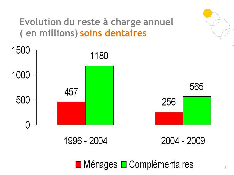 Evolution du reste à charge annuel ( en millions) soins dentaires 21