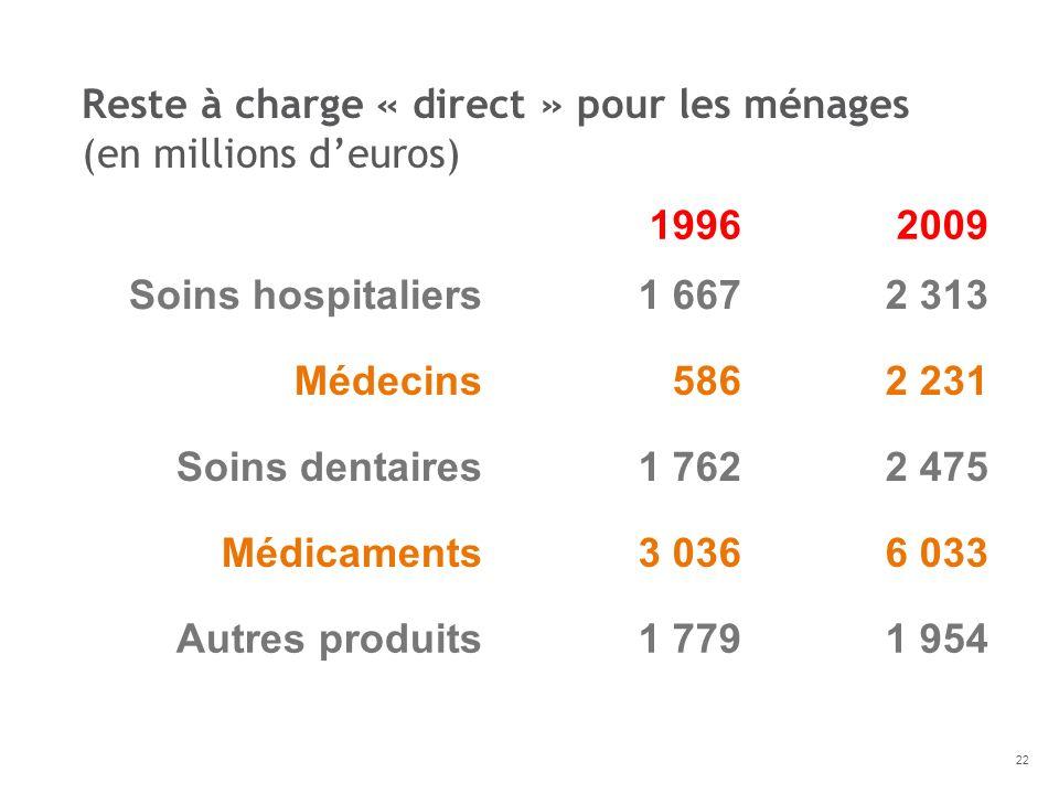 19962009 Soins hospitaliers1 6672 313 Médecins5862 231 Soins dentaires1 7622 475 Médicaments3 0366 033 Autres produits1 7791 954 Reste à charge « dire