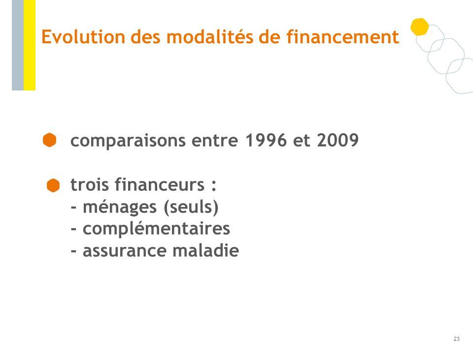 Evolution des modalités de financement comparaisons entre 1996 et 2009 trois financeurs : - ménages (seuls) - complémentaires - assurance maladie 23