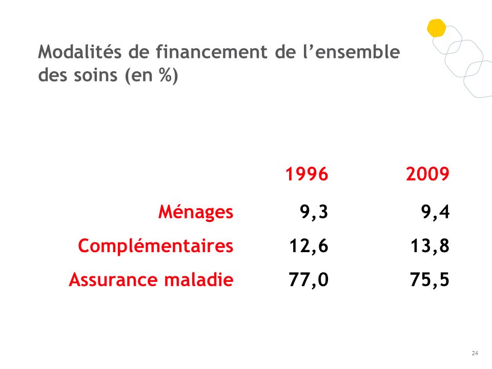 19962009 Ménages9,39,4 Complémentaires12,613,8 Assurance maladie77,075,5 Modalités de financement de lensemble des soins (en %) 24