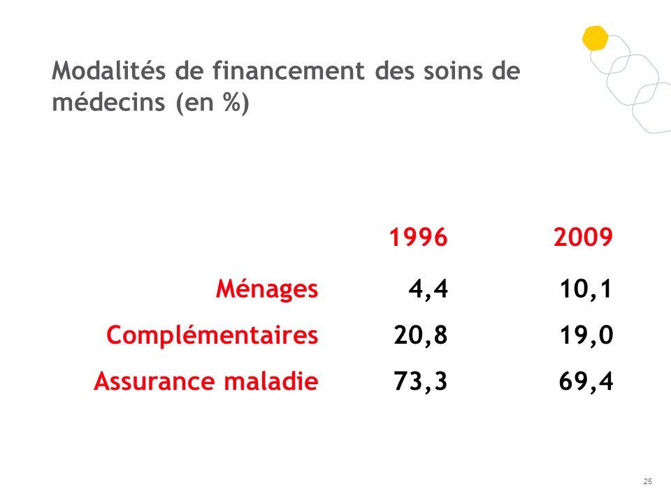19962009 Ménages4,410,1 Complémentaires20,819,0 Assurance maladie73,369,4 Modalités de financement des soins de médecins (en %) 25