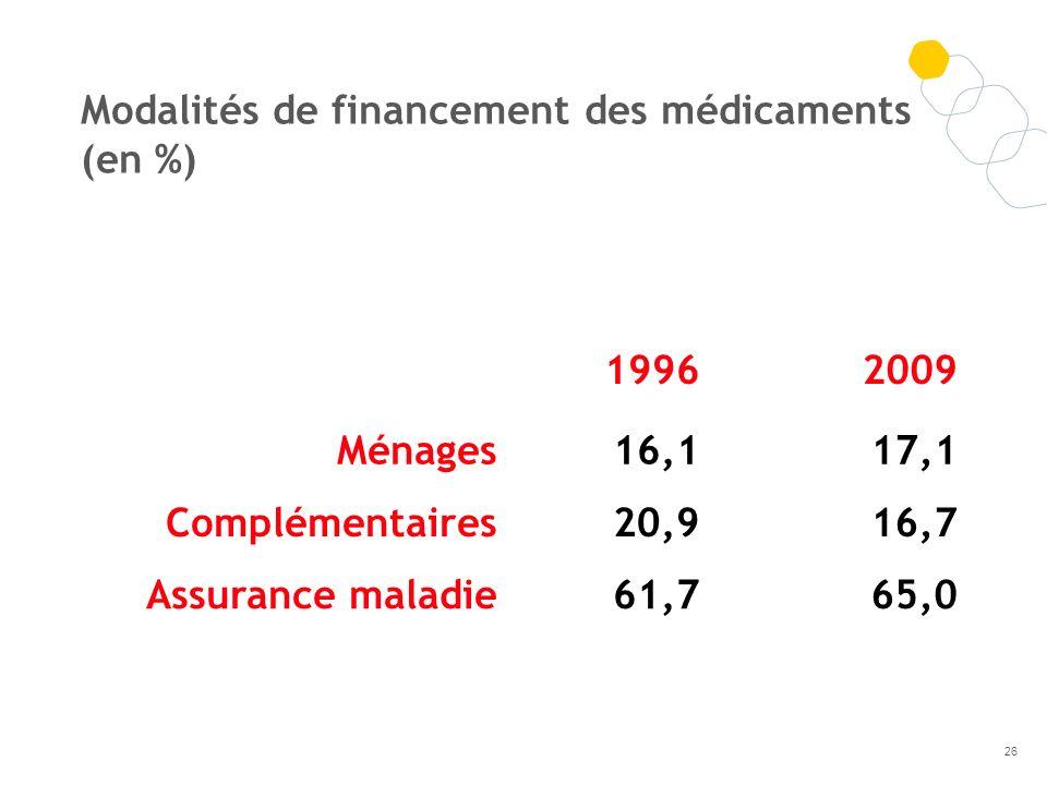 19962009 Ménages16,117,1 Complémentaires20,916,7 Assurance maladie61,765,0 Modalités de financement des médicaments (en %) 26