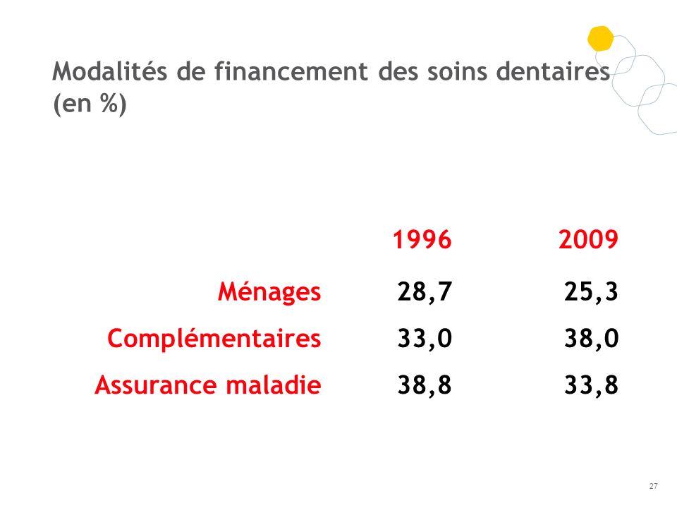 19962009 Ménages28,725,3 Complémentaires33,038,0 Assurance maladie38,833,8 Modalités de financement des soins dentaires (en %) 27