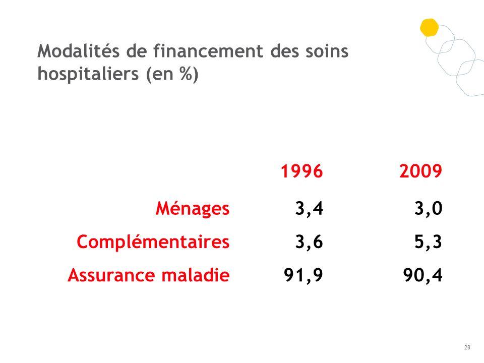 19962009 Ménages3,43,0 Complémentaires3,65,3 Assurance maladie91,990,4 Modalités de financement des soins hospitaliers (en %) 28