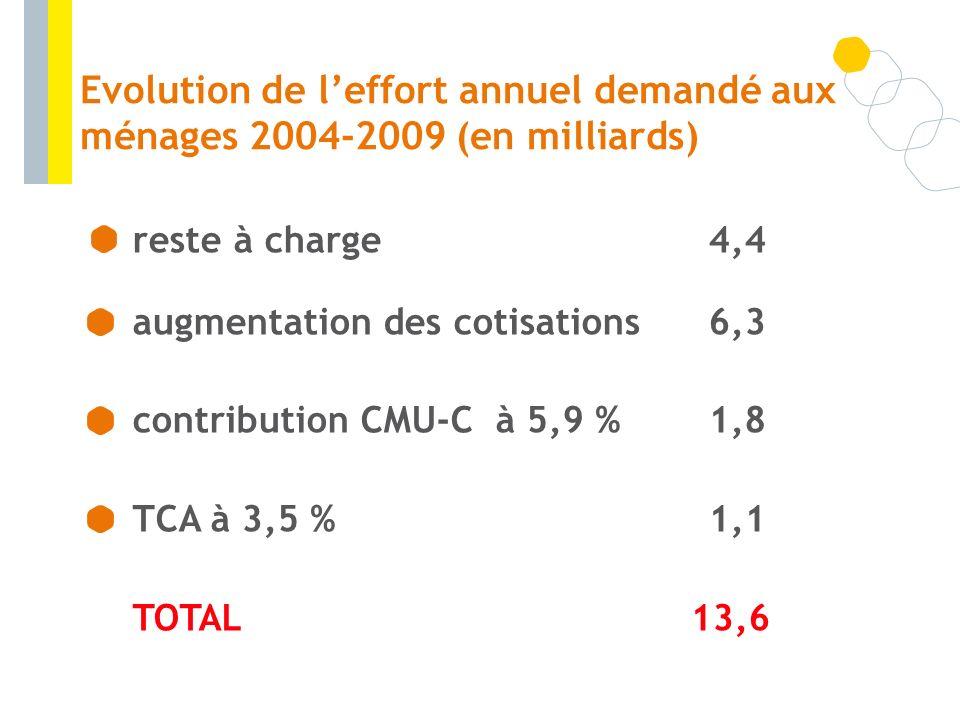 Evolution de leffort annuel demandé aux ménages 2004-2009 (en milliards) reste à charge4,4 augmentation des cotisations6,3 contribution CMU-C à 5,9 %1